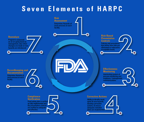 Seven Elements of HARPC v1